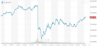 Dow 30 Chart Dow Recoils As Bonds Surge Oil Crashes Recession Alarms
