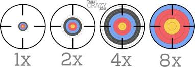 Rifle Scope Power Chart What Do Scope Numbers Mean Targetcrazy Com
