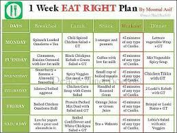 Best Balanced Diet Chart Prepare A Diet Chart To Provide Balanced Diet For One Week