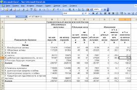 Бюджетирование как инструмент операционного финансового  В целях проведения финансового анализа мы составим сравнительный аналитический баланс