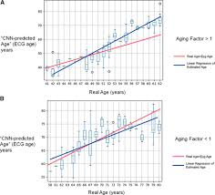 Ecg Rate Determination Chart Age And Sex Estimation Using Artificial Intelligence From