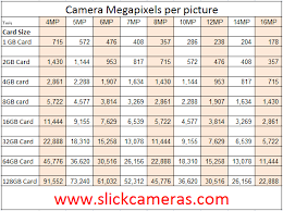 Memory Card Sd Card Photo Capacity Chart Submited Images