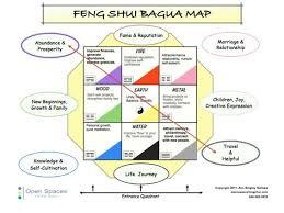 feng shui bagua acoustics feng shui project