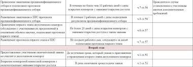Двухэтапный конкурс по ФЗ полный обзор процедуры ru  конкретный пункт 44 ФЗ в котором эти сроки установлены Хочу обратить ваше внимание на то что расположенные ниже элементы таблицы кликабельны