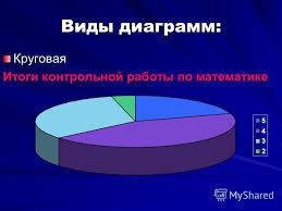 Презентация на тему Элементы статистики и теории вероятностей в  4 Виды диаграмм Круговая Итоги контрольной работы по математике