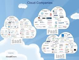 Iaas Vs Paas Iaas Vs Paas Vs Saas How Does It Relate To Cloud Computing