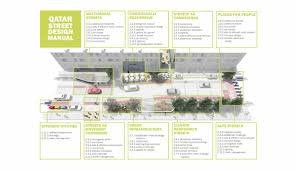 Green Streets Design Manual Design Regulations Design Guidance Codes Streetscape Tod