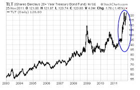 20 Year Treasury Bond Rate Chart Definitive Proof That The Bond Bubble Just Popped