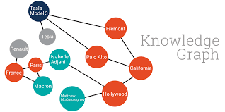 What Is A Knowledge Graph Onotext