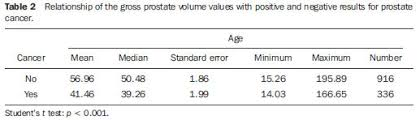Contribution Of Psa Density In The Prediction Of Prostate