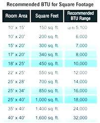 Btu To Room Size Drviveksharma Co