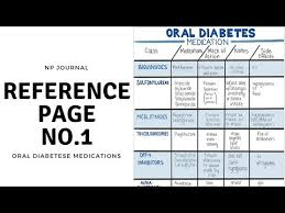 Oral Diabetes Medication Comparison Chart Np Journal No