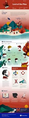 best ideas about frankenstein mary shelley summary this coursehero infographic on lord of the flies is both visually stunning and informative