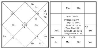Prince Harry S Birth Chart Prince Harry Birth Chart Prince Harry Kundli Horoscope