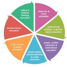 A Pie Chart Of The Components Of Peace Education Peace