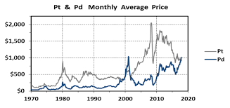 Platinum Price Trend Chart The Quite Unusual Platinum To Palladium Ratio Mining Com