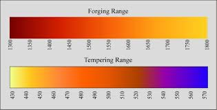 Knife Tempering Color Chart 73 Punctual Forging Temperature Color Chart