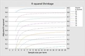 Sample Analysis Delectable Rsquared Shrinkage And Power And Sample Size Guidelines For