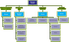 Methodical Maintenance Organizational Chart Operation And