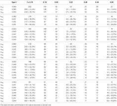 Frontiers Constrained Statistical Inference Sample Size Tables
