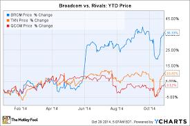 Broadcom Stock Chart Why Broadcom Stock Soared 40 In 2014 The Motley Fool