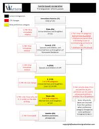 Immigration Flow Chart Legal Immigration Explained In One