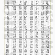 R410a 410a Pt Chart Www Bedowntowndaytona Com