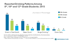 Why teen drinking is bad