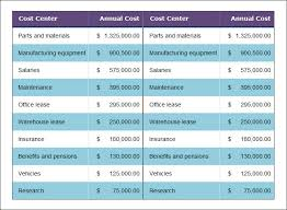 40 Cost Analysis Templates PDF DOC Free Premium Templates Fascinating Cost Analysis Format