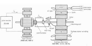 engineering photos videos and articels engineering search engine cutaway view of a synchronous ac generator schematic