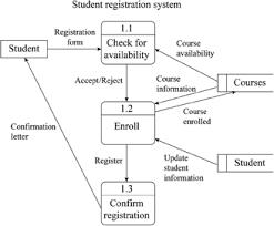 Definition Of The Data Flow Diagram Chegg Com