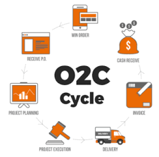 Order To Cash Process Flow Chart What Is An Order To Cash Cycle Leankor