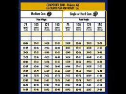 Easton Aluminium Arrow Chart Arrow Selection Chart