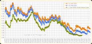 Va Mortgage Rate History Chart Historical Mortgage Rates