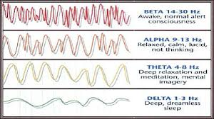 Binaural Frequency Chart My Own Thoughts Enjoy Meditative State With Binaural Beats