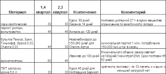 Дипломная работа Развитие системы управления запасами на предприятии