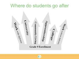 what do students do after high school the transition from grade 8 to 9 ppt download