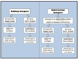 Integer Flow Chart Integer Rules Flow Chart