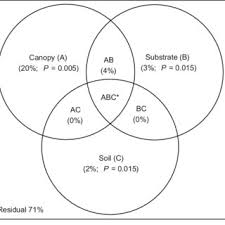 A B C Venn Diagram Venn Diagram Of Ground Species Relative Abundance Variance