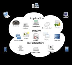 Chart On Cloud Computing Cloud Computing Flow Chart Learn Quickly Srinimf