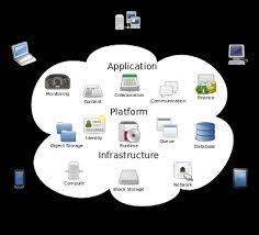 Chart On Cloud Computing Cloud Computing Flow Chart Learn Quickly Srinimf