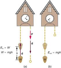 a the weight attached to the cuckoo clock is raised by a height h
