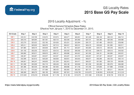 Wage Grade Pay Chart 2015 General Schedule Gs Base Pay Scale For 2015