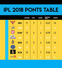 Ipl 2018 Playoffs Which Teams Are Likely To Qualify And Why