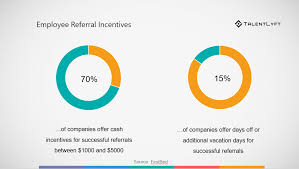 Employee Referal How Employee Referral Programs Can Improve Time Cost And Quality Of