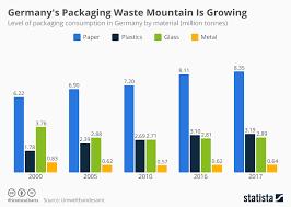 Chart Germanys Packaging Waste Mountain Is Growing Statista