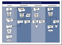 Fixed Assets Cycle Flow Chart Business Information Management Business Information