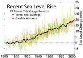 Sea Level Wikiwand