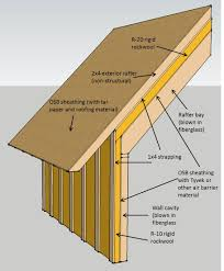 can i use roxuls new rigid board insulation above a roof deck in intended for dimensions