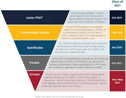 Psat National Merit Faq Compass Education Group